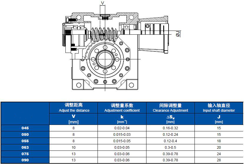 low backlash gearbox china